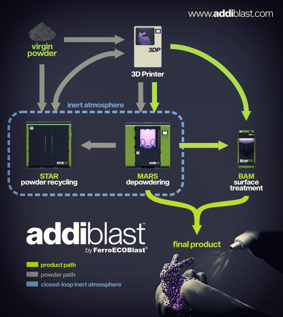 Overview of Addiblast's ecosystem workflow